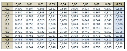 Table de la loi normale centr e r duite exercice de - Table de loi normale centree reduite ...
