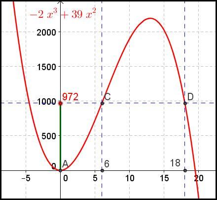 Exercice de maths Seconde, fonctions et volume d'un pavé ...