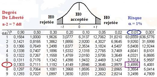 Etude statistique r aliser exercice de math matiques for Table de student 99