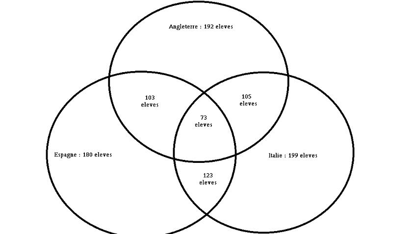 Problme probabilits et diagramme de venn forum mathmatiques problme probabilits et diagramme de venn ccuart Images