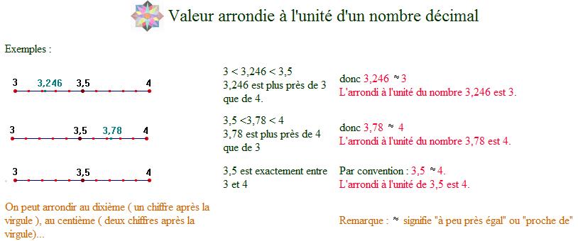 Comment Arrondir Forum De Maths 561881