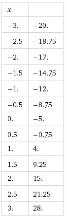 Etablir un tableau de variation sur un intervalle - Forum mathématiques première fonctions ...