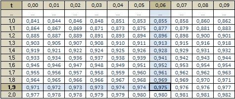 Moyenne d 39 echantillonnage exercice de math matiques de - Comment lire la table de la loi normale ...