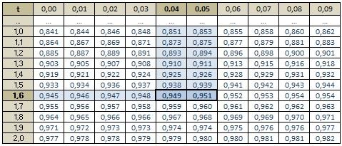 Moyenne d 39 echantillonnage exercice de math matiques de for Table loi normale