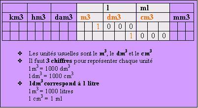 Les conversions forum math matiques cinqui me autre - Convertir kg en m3 ...