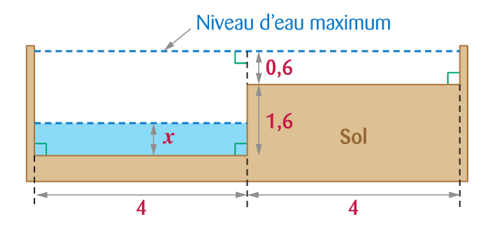 Première partie / la piscine Mathématiques. 3ème Mathématiques