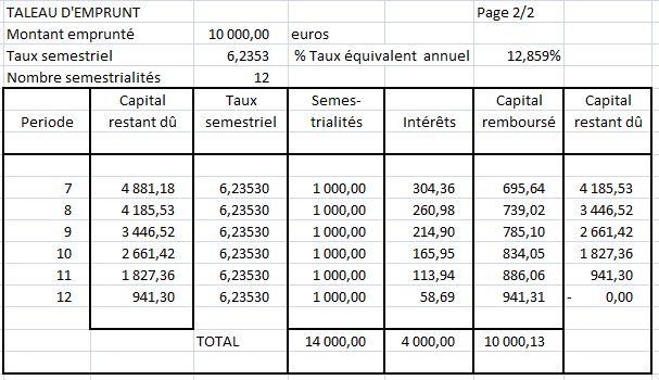Calcul Taux D Interet Avec Des Annuites Constantes Degressives Exercice De Mathematiques De Licence Maths 1e Ann 596513