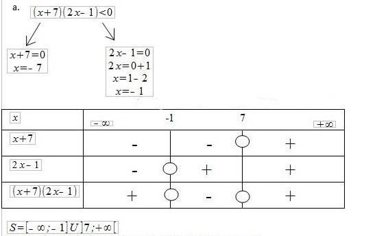 Inéquations avec tableau de signes - forum mathématiques - 596537