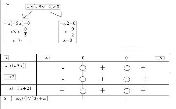 Inequations Avec Tableau De Signes Forum Mathematiques 596537
