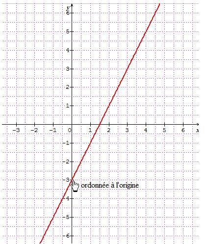 coefficient directeur et ordonnée à l'origine , exercice ... Y Intersection