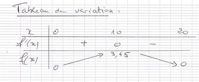 Exercice fonction dérive du seconde degré : exercice de mathématiques de seconde - 607088