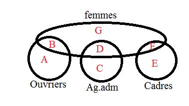 Diagramme de venn dans lentreprise forum mathmatiques premire diagramme de venn dans lentreprise ccuart Images