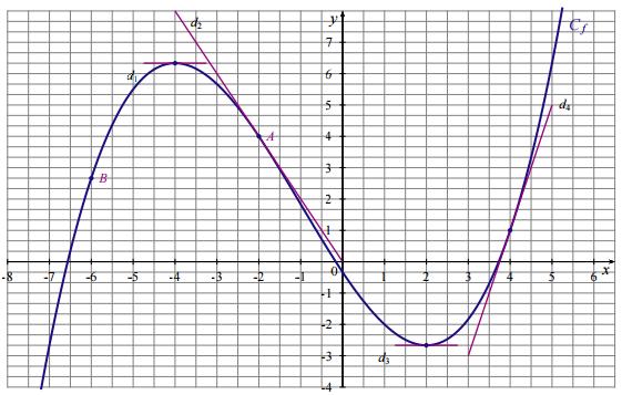 Devoir Maison De Maths 1ere Es Pourcentage | Ventana Blog