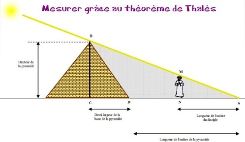 probleme thales