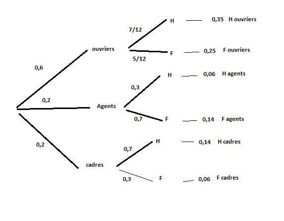 Diagramme de venn exercice de mathmatiques de premire 666903 diagramme de venn ccuart Images