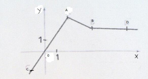 maths 2nde :( : exercice de mathématiques de seconde - 672153