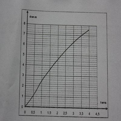 L'auto-évaluation - Klett