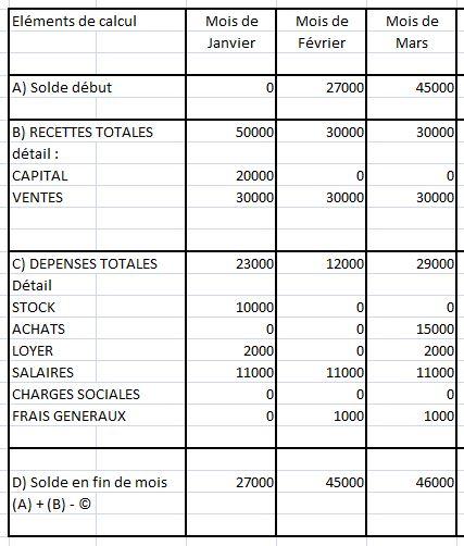 Gestion De Tresorerie Et Plan De Financement Forum Mathematiques 679297