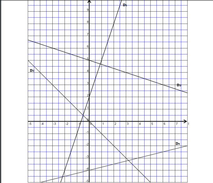 Exercice sur les fonctions affines - forum de maths - 685281