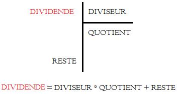 dividende d une division