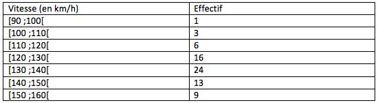 Test bilat ral loi normale forum math matiques 718377 - Comment lire la table de la loi normale ...