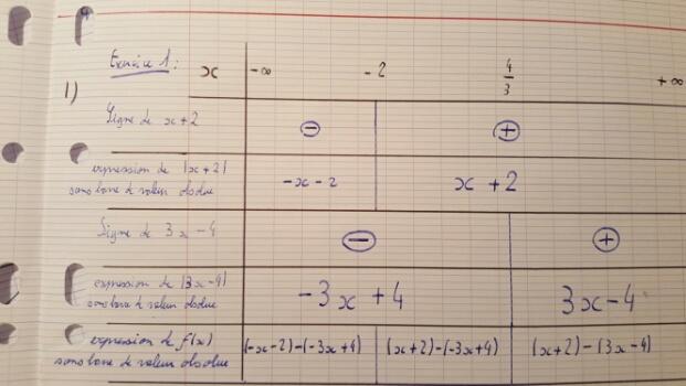 Tableau De Variation D Une Fonction Valeur Absolue Forum Mathematiques 722117