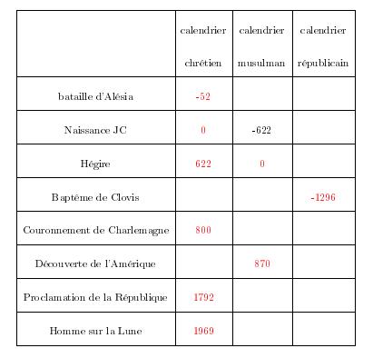 Conversion Calendrier Republicain Gregorien.Nombres Relatifs Forum Mathematiques Cinquieme Nombres