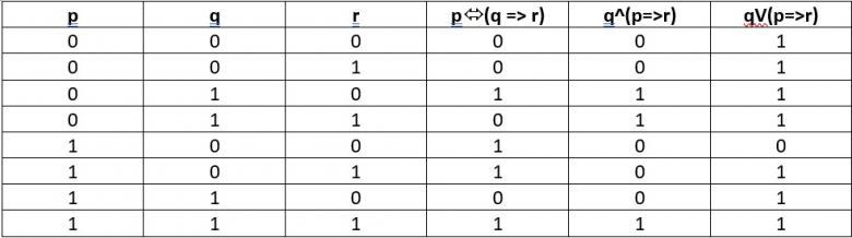 Table de v rit et propositions dm forum de maths 755031 for Tableau de verite