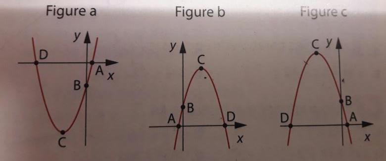 Exercice Fonction Polynome Second Degre Exercice De Mathematiques De Premiere 755683
