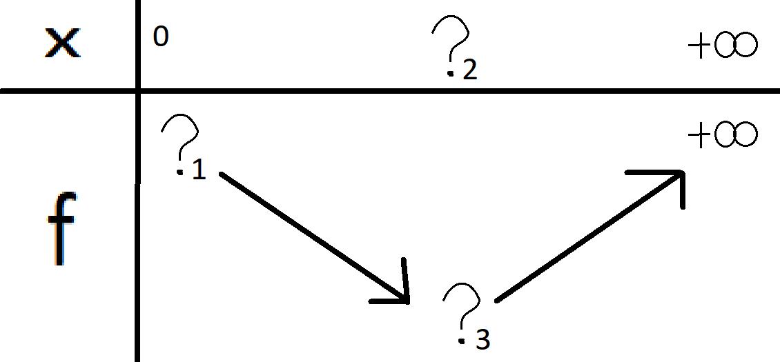 Tableau de variation d'une fonction avec division par zéro, exercice de fonctions - 761219