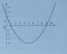 Lecture graphique d'un polynôme du second degré , exercice ...