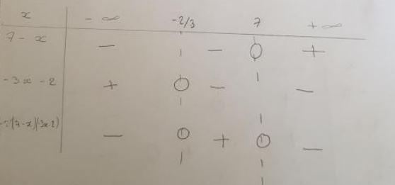 correction tableau de signe : exercice de mathématiques de ...